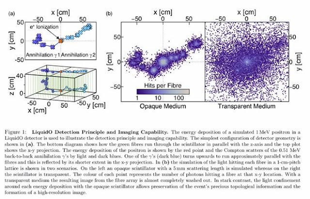 Counterintuitive use of opaque liquid for neutrino detection (Source: A. Cabrerra, et al, arXiv: 1908.02859v1)