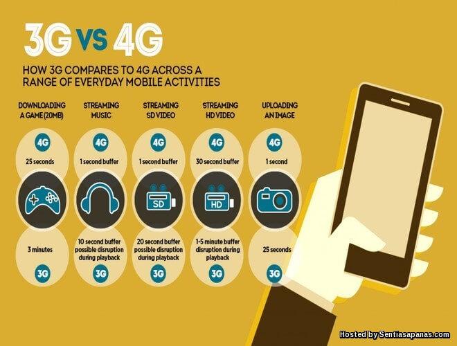 Beza 1G, 2G, 3G dan 4G