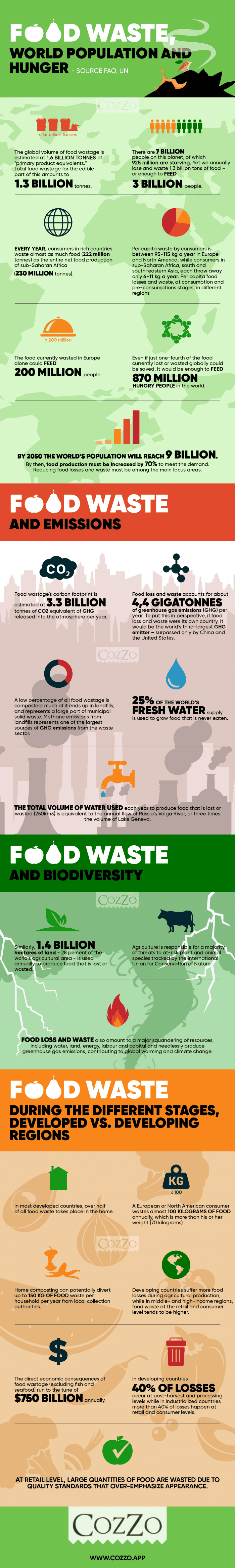 Food Waste, World Population and Hunger #infographic