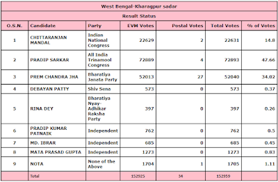 Kharagpur-Sadar-Assembly-Constituency-Results-2019