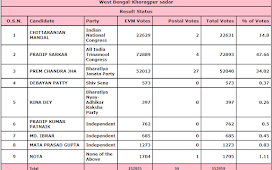 224 Kharagpur Sadar Assembly Constituency - Results