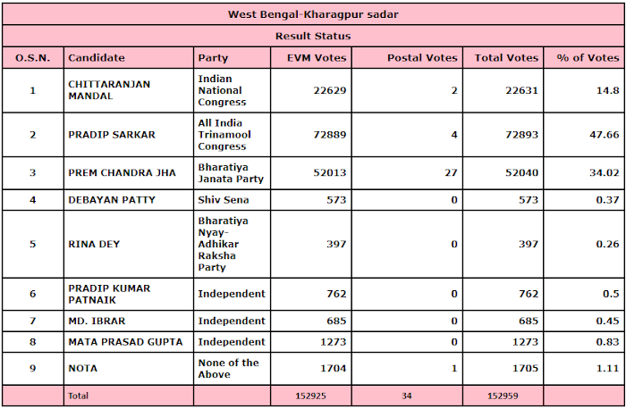 224 Kharagpur Sadar Assembly Constituency - Results