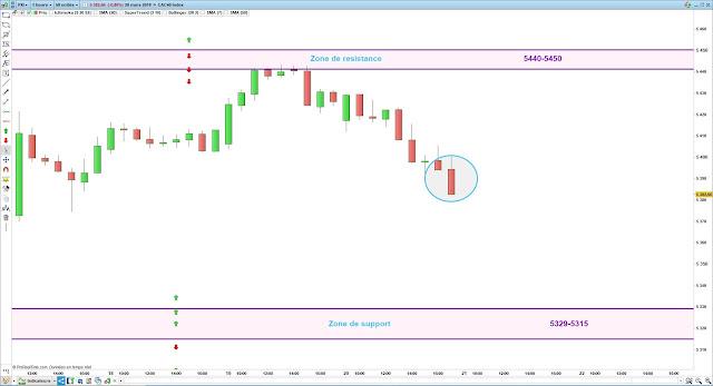 Matrice de trading cac40 21/03/19