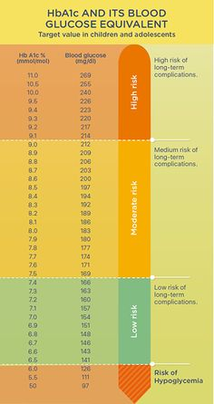 Drug Metformin for Diabetes and Diabetes chart of HbA1c equiv