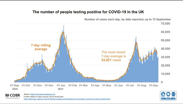 140921 UK Briefing slides positive tests compared to this time last year