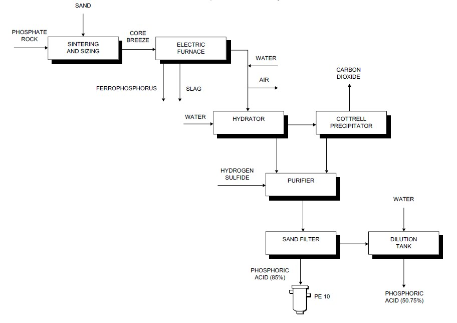 Process flow sheets: Phosphoric acid production process