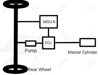 Autocurious formula One braking and mguk unit