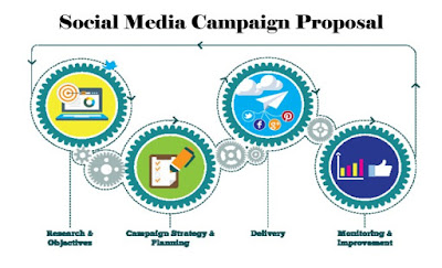 Social Media Campaign Proposal – How to Create a Facebook Campaign | Sign Up Facebook Account