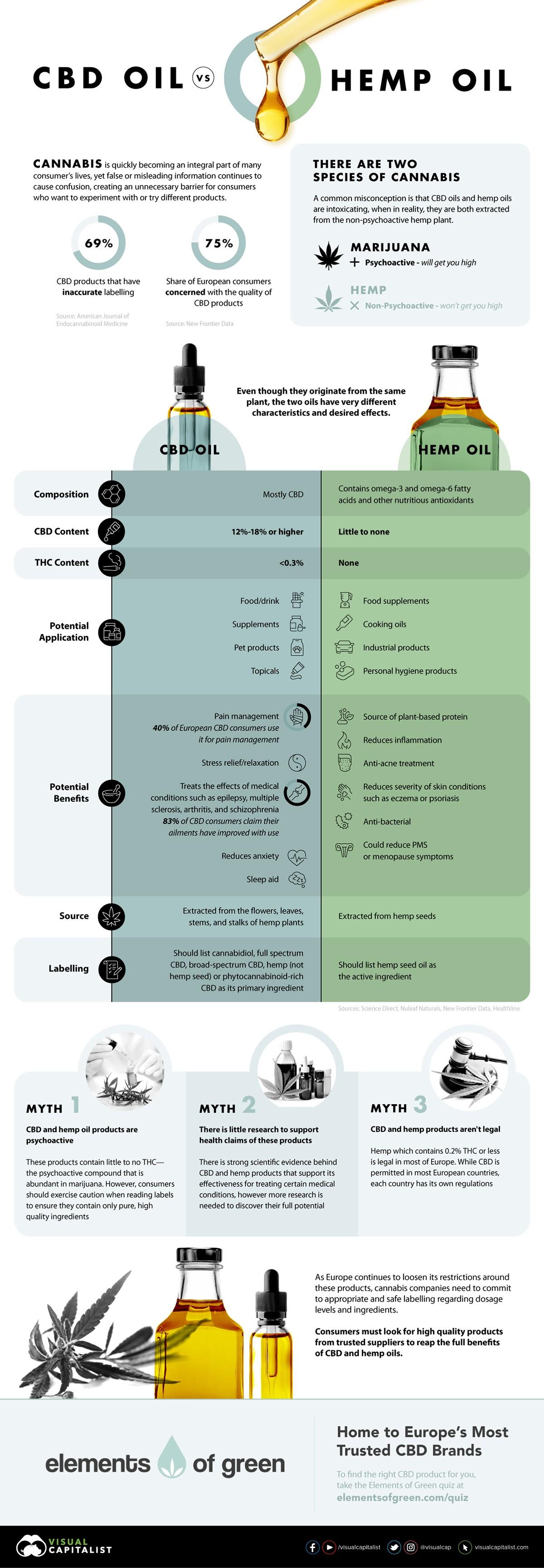 CBD Oil vs. Hemp Oil #infographic