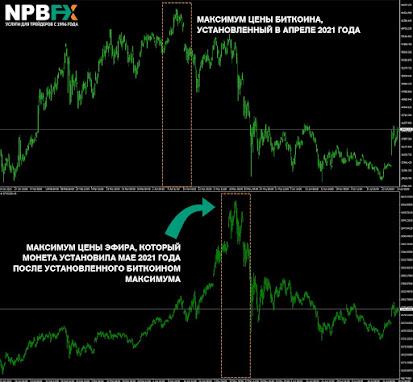 Анализ корреляции биткоина и эфира