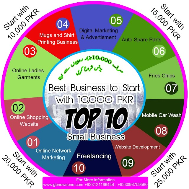 اپنا کاروبار شروع کریں صرف 10،000 دس ہزار روپیوں سے  اور لا محدود منافع کمائیں۔