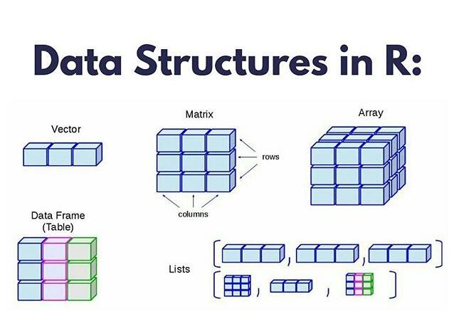 Buku Belajar Dasar-Dasar Statistika dengan R-Data Terstruktur Vector - Matrix dan Data Frame