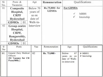 CRPF recruitment 2021 | General Duty Medical Officers