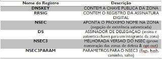 Registros X Descrição Téchne Digitus