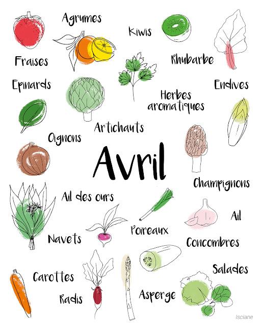 Calendrier des fruits et légumes de saison - Avril