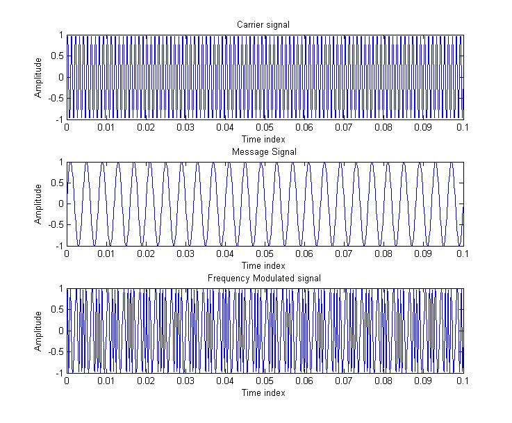 s5ecelectronicsandcommunication: MATLAB program for FM signal generation
