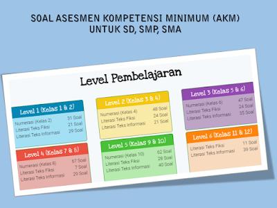 Soal Asesmen Kompetensi Minimum (AKM) SD, SMP, & SMA