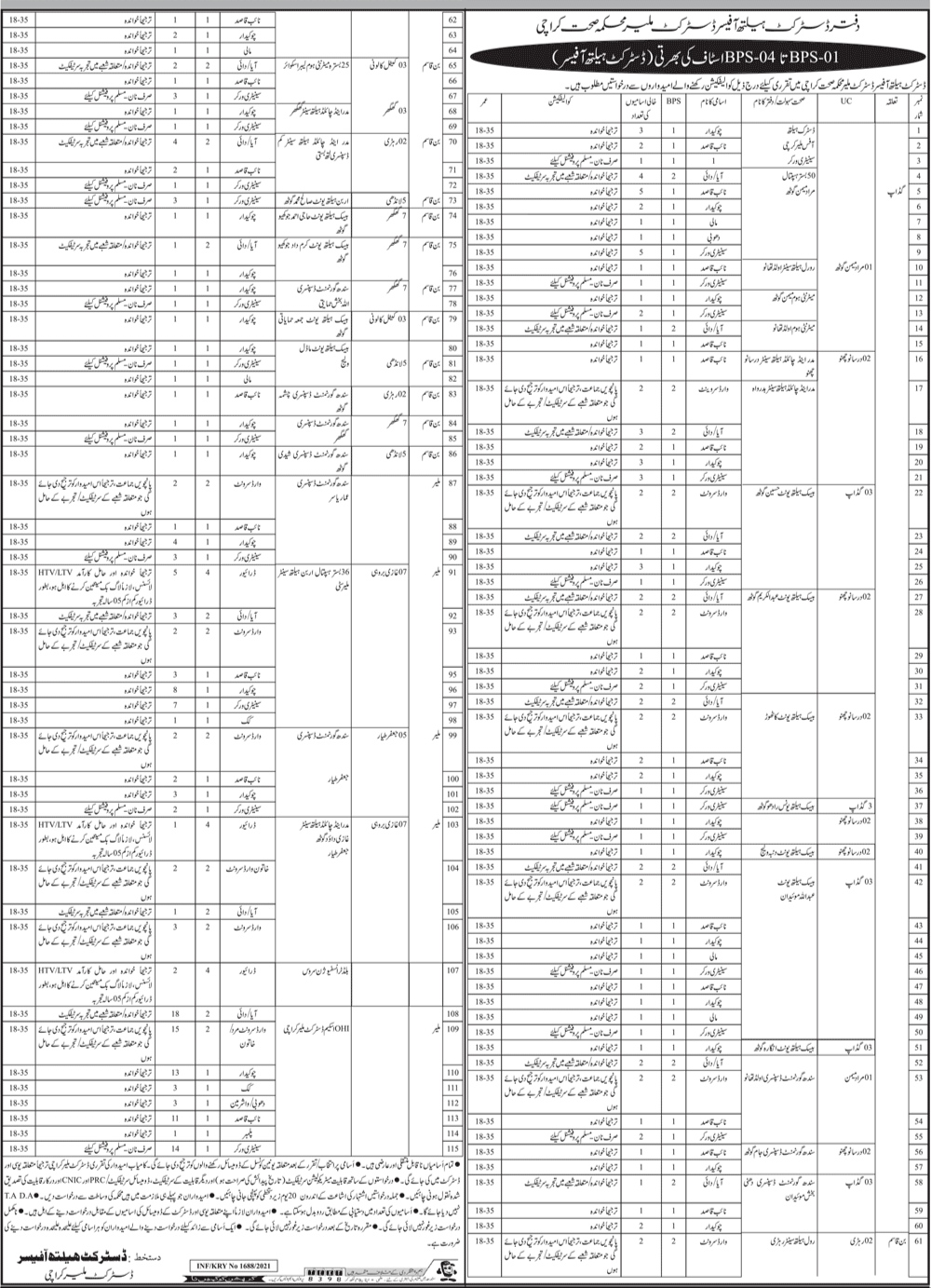 Office Of The District Health Officer DHO Malir Karachi Jobs 2021