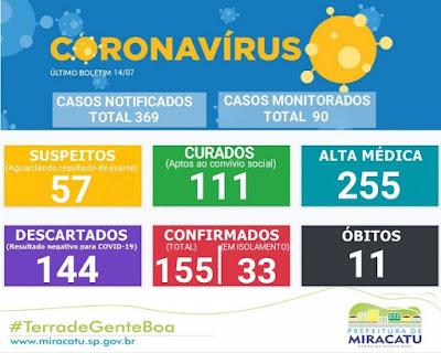 Miracatu soma 11 mortes por Coronavirus - Covid-19