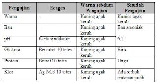 No 6 Asesment Biologi SMA Latihan (UN) Program IPA (Bagian 2)