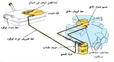نظام التحكم في تبخير الوقود