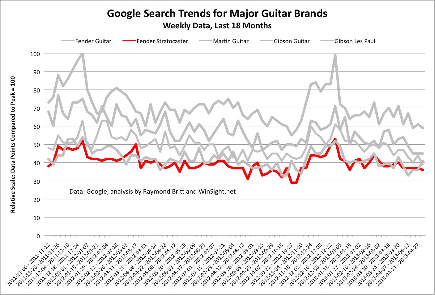 Guitar Industry Trends And Dynamics Fender Stratocaster