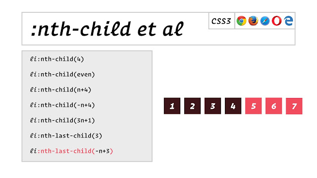 Ứng dụng CSS :nth-last-child :first-child và :last-child