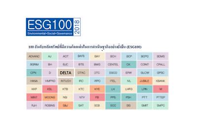 Delta ประเทศไทยติดโผองค์กรที่มีผลการดำเนินงานด้านการพัฒนาอย่างยั่งยืนยอดเยี่ยม ESG100 โดยสถาบันไทยพัฒน์ต่อเนื่องเป็นปีที่ 7