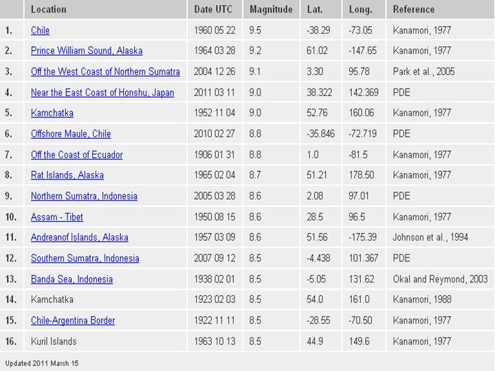 Be A Trip Make A Trip Top 10 Largest Earthquakes Since 1900