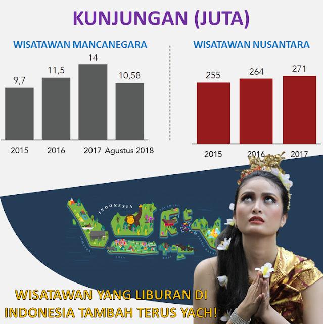 4-tahun-jokowi-jk-pariwisata-indonesia-berhasil-kalahkan-malaysia