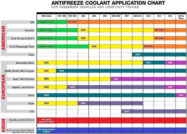 Anti-freeze Engine Coolant