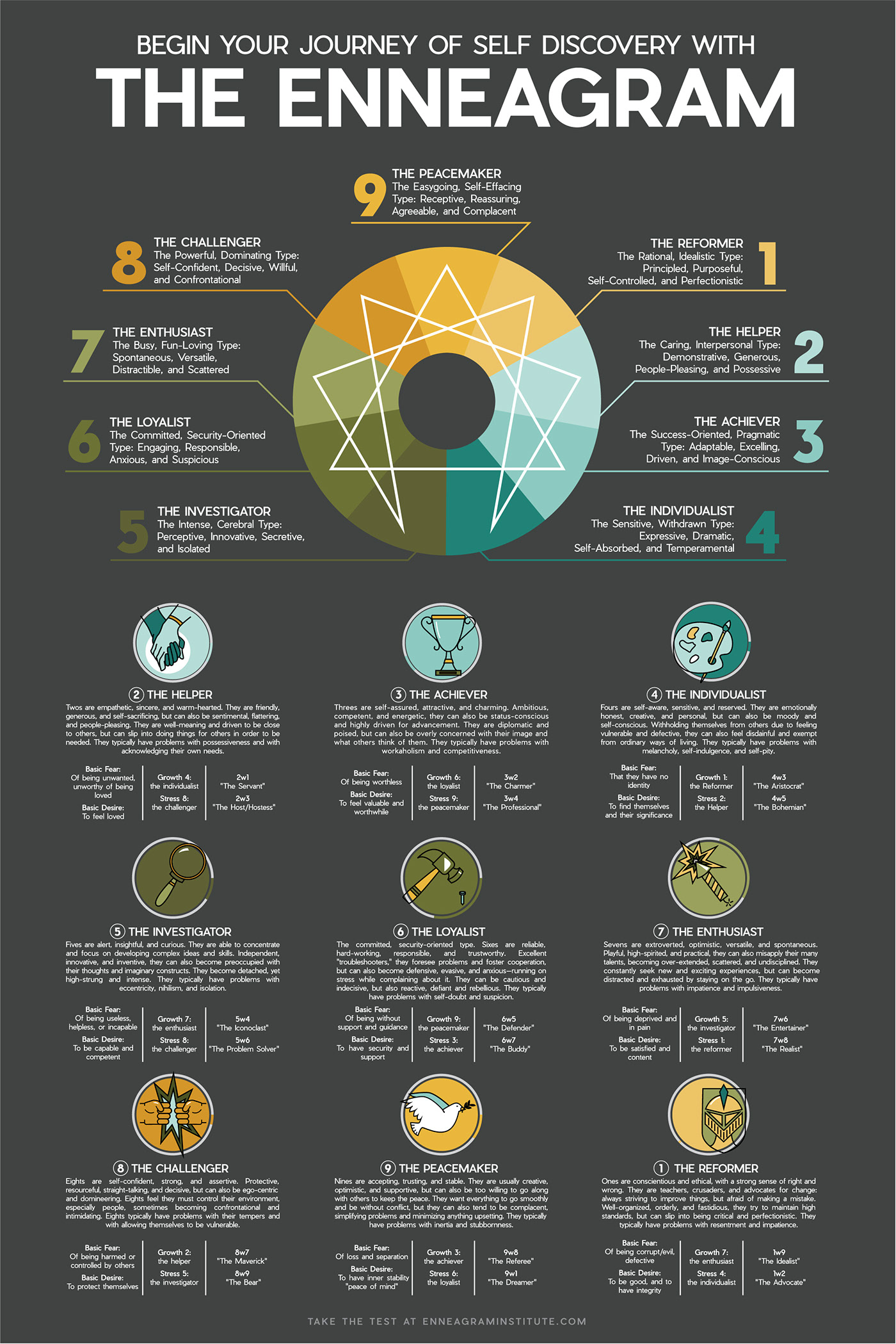 9 Personality Types for Self Discovery - Infographic