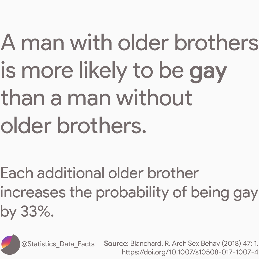 A man with older brothers is more likely to be gay than a man without older brothers. Each additional older brother increases the probability of being gay by about one-third. This effect is called fraternal birth order effect