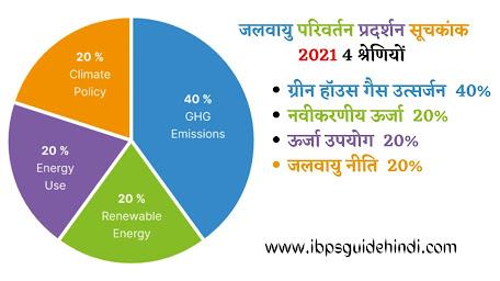 Climate Change Performance Index 2021(CCPI 2021) की सभी श्रेणियों