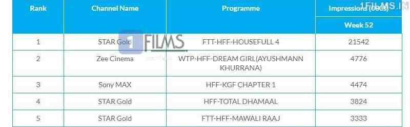 Housefull 4 WTP TRP Ratings