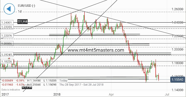 EUR/USD Forecast: The path of Least Resistance Remains Scale Back