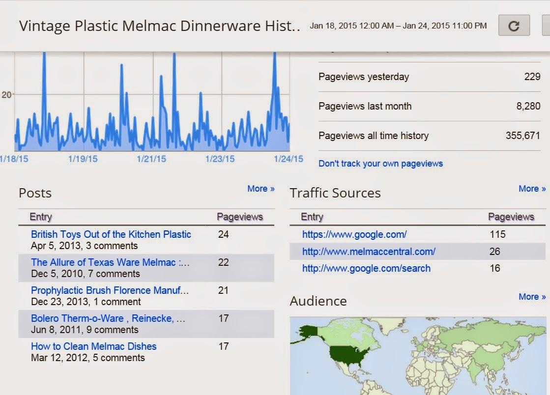 Melmac Central Stats