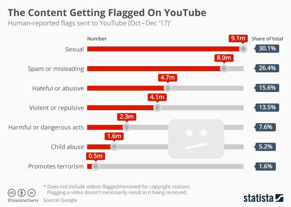 The Content Getting Flagged On YouTube - #infographic
