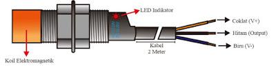 Kontruksi Sensor Proximity Induktif