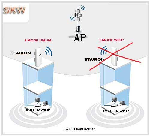 Pengertian dan Kegunaan Mode WISP di Router