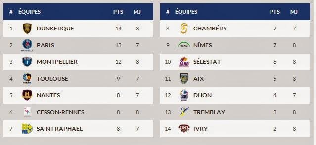 Posiciones en Francia - Disputada parcialmente la jornada 8 | Mundo Handball