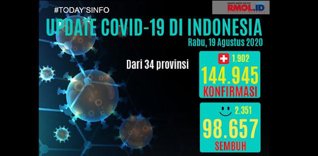 Update Corona 19 Agustus: Kasus Positif Nambah 1.902, Totalnya Tembus 144.945