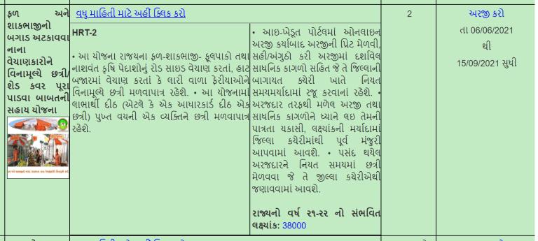 Mafat Chhatri Yojna Gujarat 2021 Apply Online @ikhedut.gujarat.gov.in
