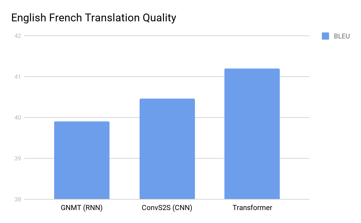 Google AI Blog: Transformer: A Novel Neural Network Architecture for