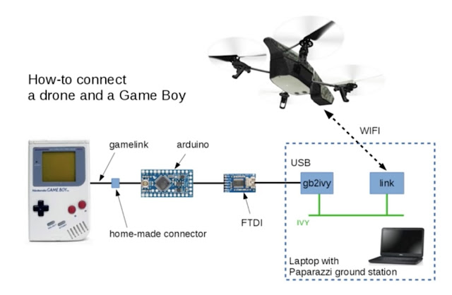 Are you looking for an original remote to control a drone? It's time to dust off your Game Boy