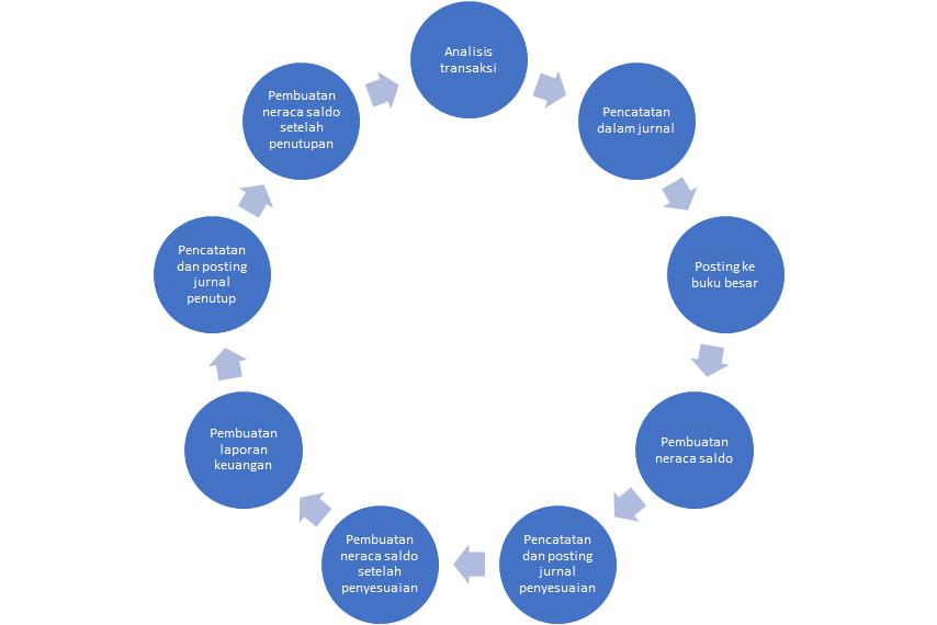 Siklus Akuntansi Tahap Tahap Proses Akuntansi