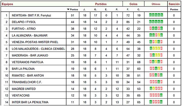Liga Local Fútbol Aranjuez