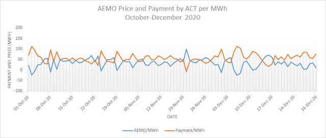 AEMO Price per MWh and ACT Government Payment per MWh - 2nd Quarter 2020-2021