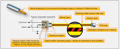 Aircraft fire detection overheat system