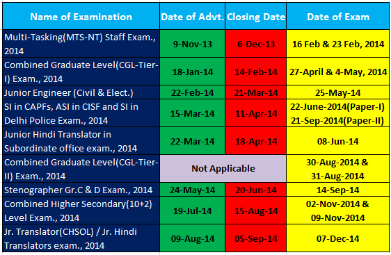 ssc-new-exam-calender Car Loan Application Form Bank Of Baroda on 2014 2015 application form, bank loan request letter, bank certificates templates, nanny job application form, bank loan questionnaire, loan repayment form, building permit application form, banking information form, bank direct deposit form, bank job application form, bank loan proposal, baha mar application form, jack in the box application form, home application form, loan note form, bank personal financial statement form schedules, chase bank application form, bank loan training, bank loan documents, bank power of attorney form,